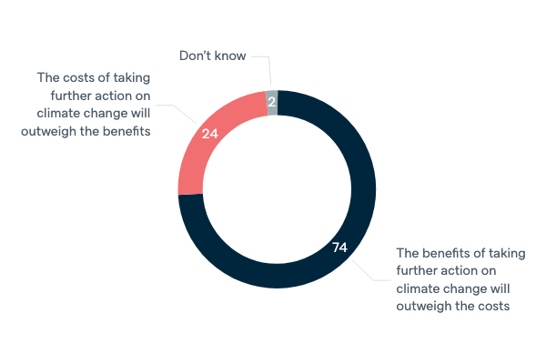 Costs and benefits of climate change action - Lowy Institute Poll 2020