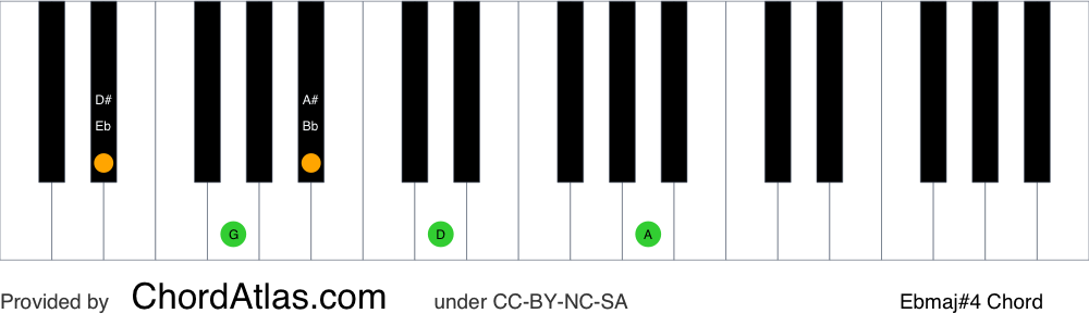 Piano chord chart for the E flat major seventh sharp eleventh chord (Ebmaj#4). The notes Eb, G, Bb, D and A are highlighted.