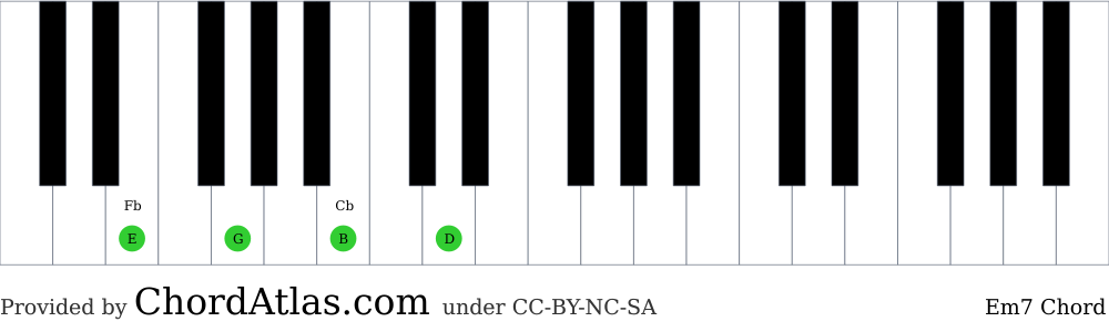 Piano chord chart for the E minor seventh chord (Em7). The notes E, G, B and D are highlighted.