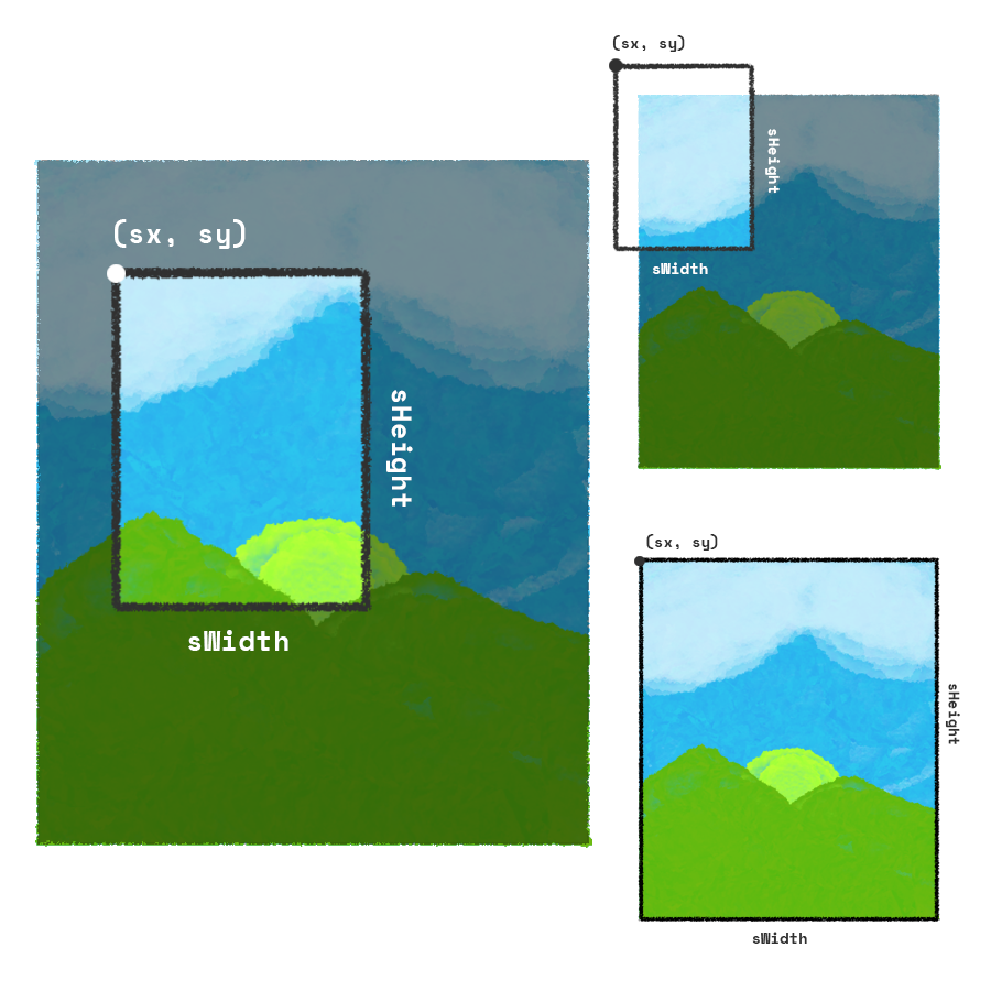 How displaying an image on HTML5 canvas works - Nash Vail