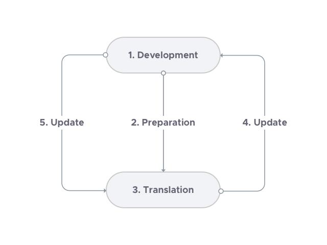translation-process.png
