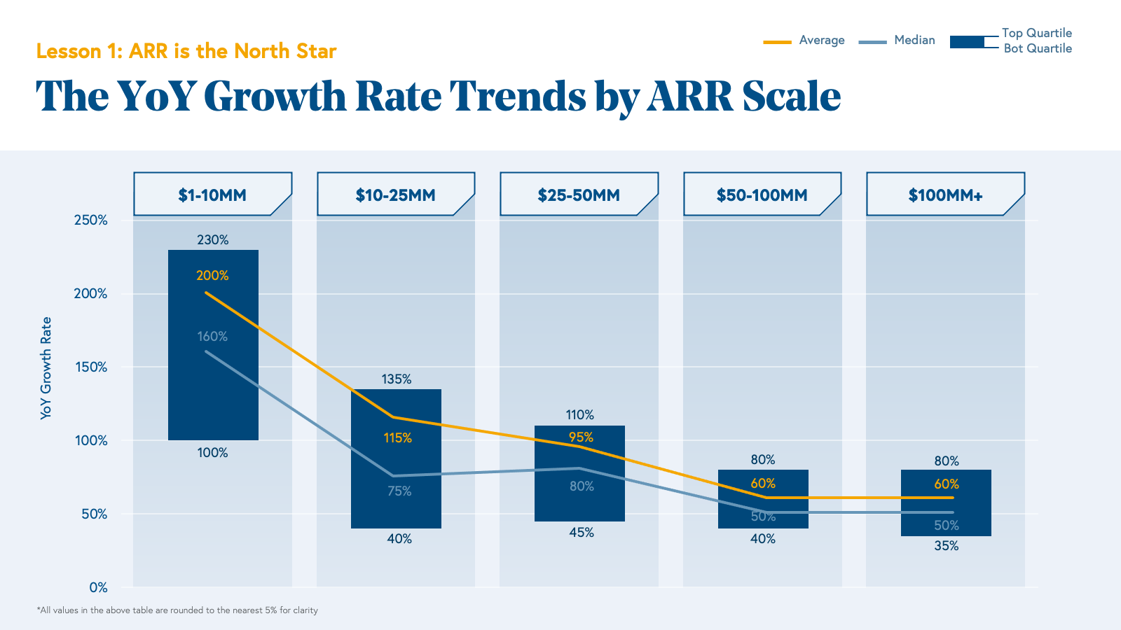 Year over Year Growth Rate Trends Chart