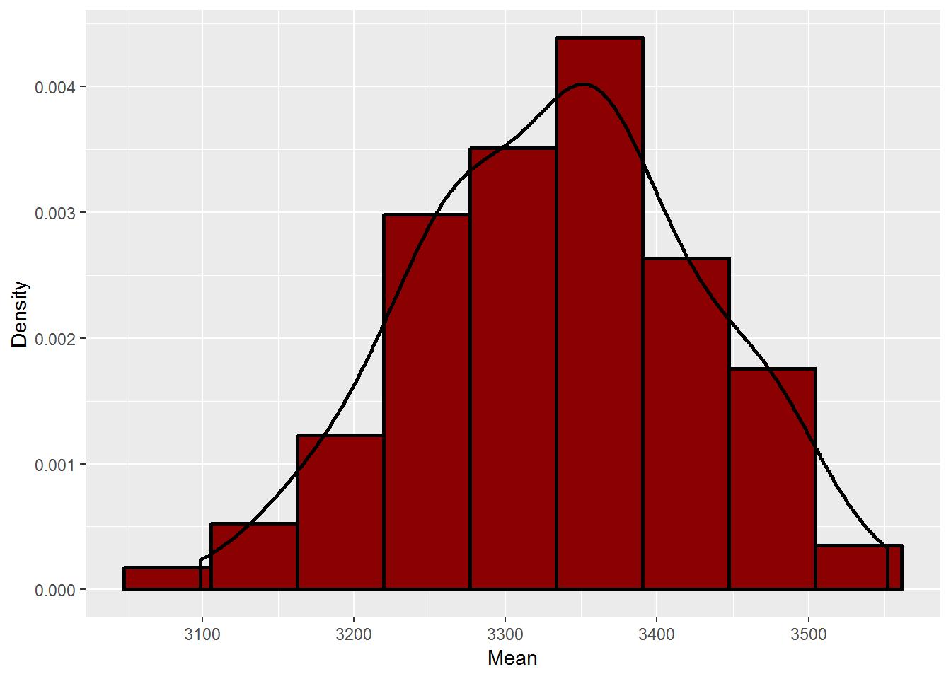 Distribution of sample means (proper histogram)