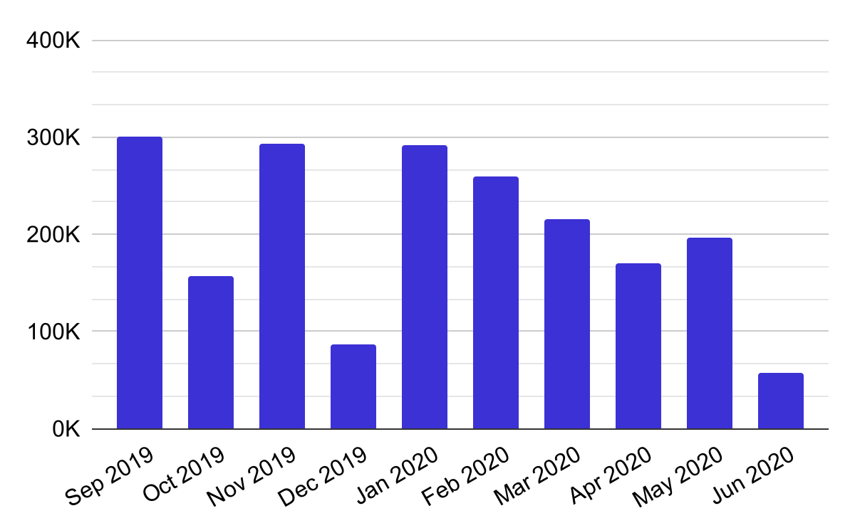 Graph showing the total number of new or changed 'records' seen across all data sources for the OpenOwnership Register over the last 10 months.