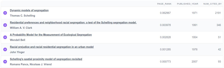 Segregation Models Important