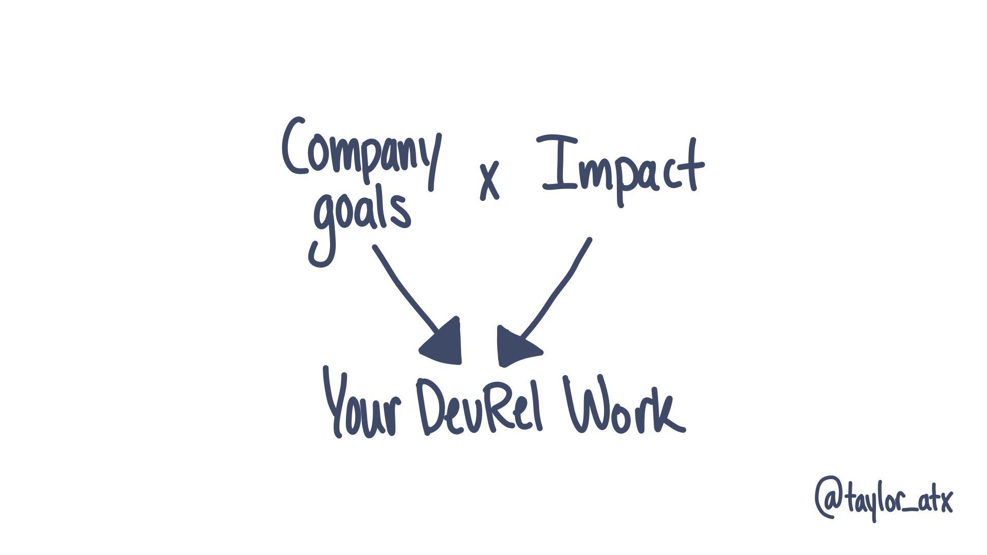Company goals x potential impact = Your DevRel work