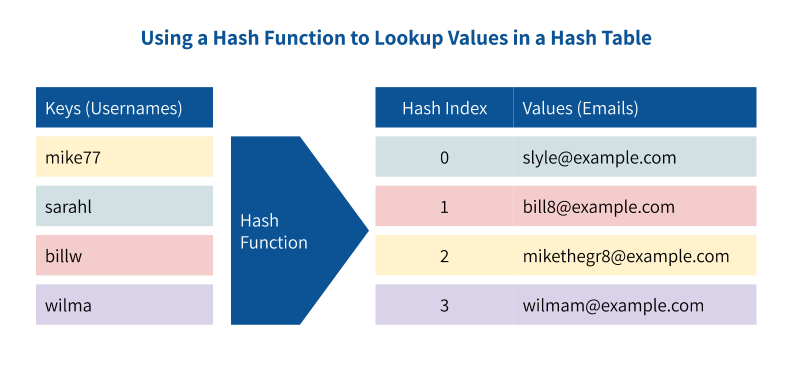 Using a hash function to lookup values in a hash table