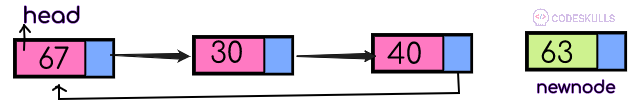 inserting a node at the ending