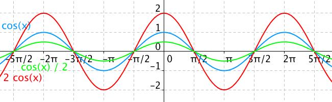 Graf funkce 2cos(x) a cos(x)/2