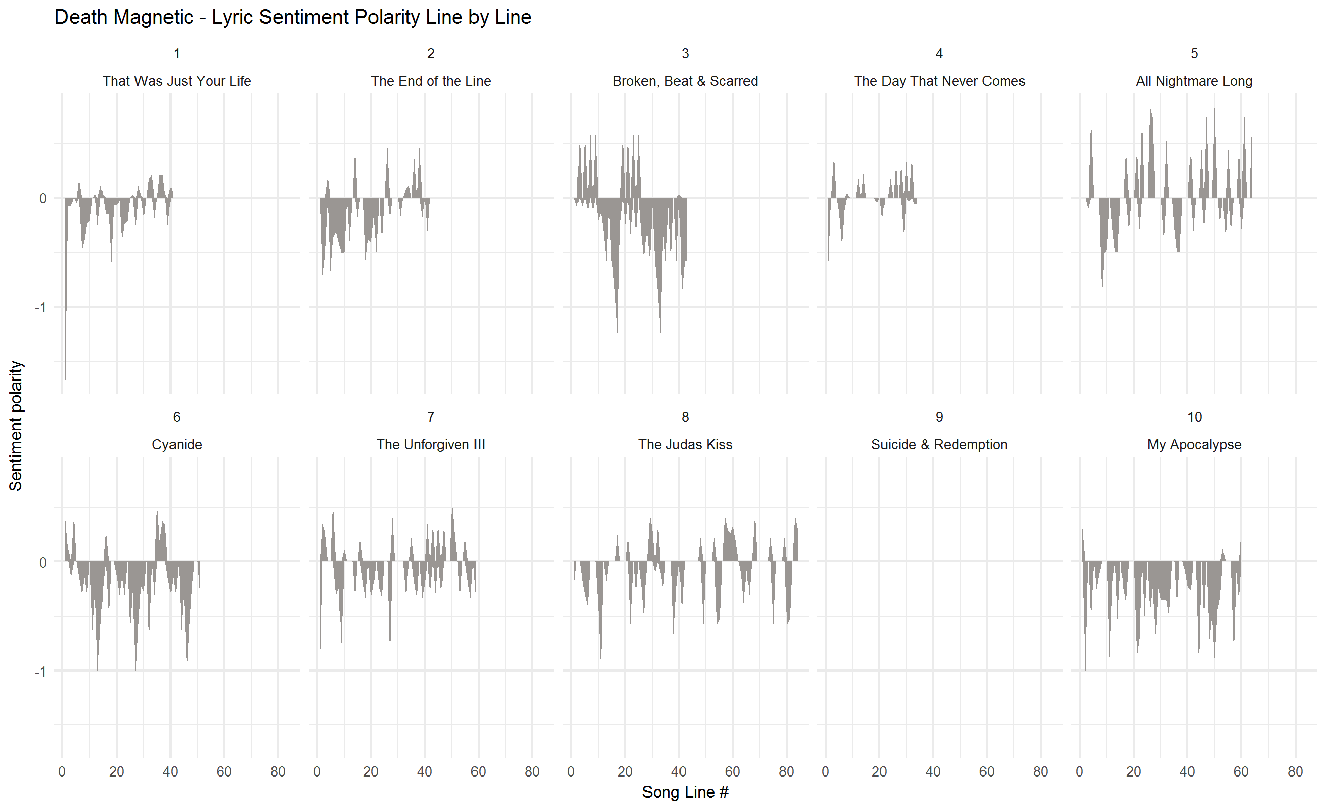 2018-02-01-Sentiment-by-track-Magnetic.png
