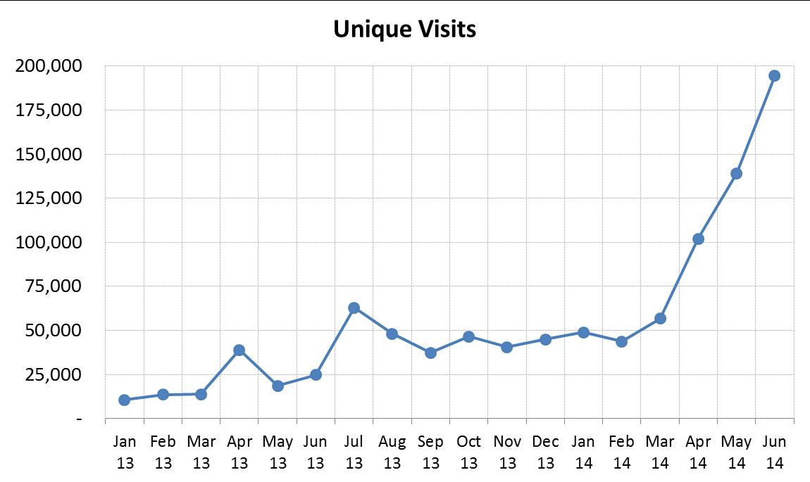 Unique visits