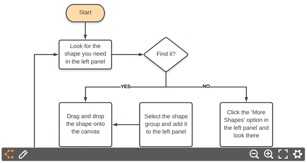 Lucid Diagram | Lucidchart For Nuclino Nuclino