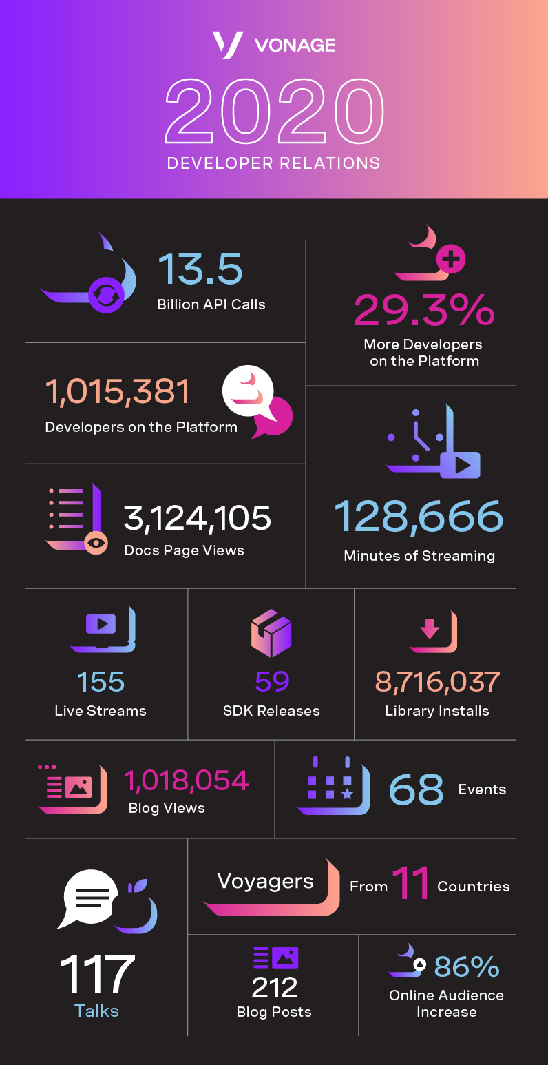 Our 2020 In Numbers - An Infographic from the Vonage Platform & Developer Experience Team