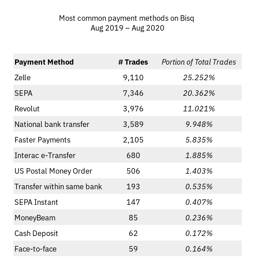 Most popular payment methods, in aggregate