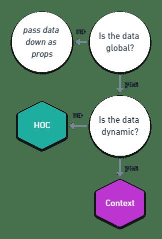 React Context Flowchart
