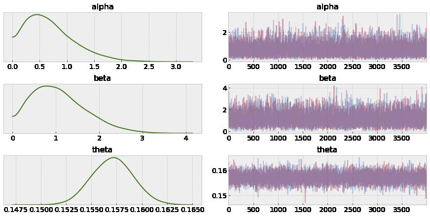 Baseline Model Trace Plot