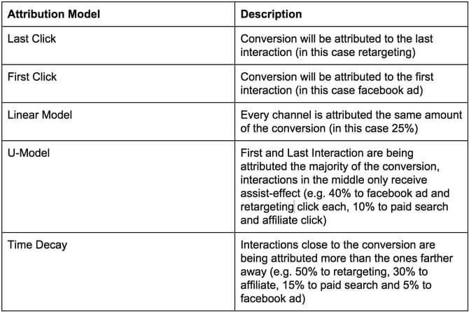 Attribution Models