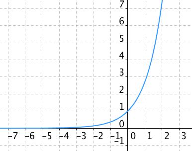 Graf exponenciální funkce y=e^x, kde e je Eulerovo číslo