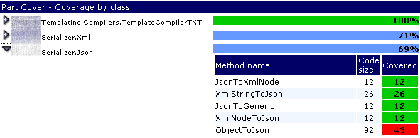 PartCover coerage per method - showing details