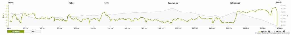 Nako to Manali cycle ride elevation profile