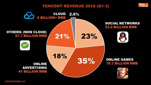 Why I'm Raising My Bet On Tencent