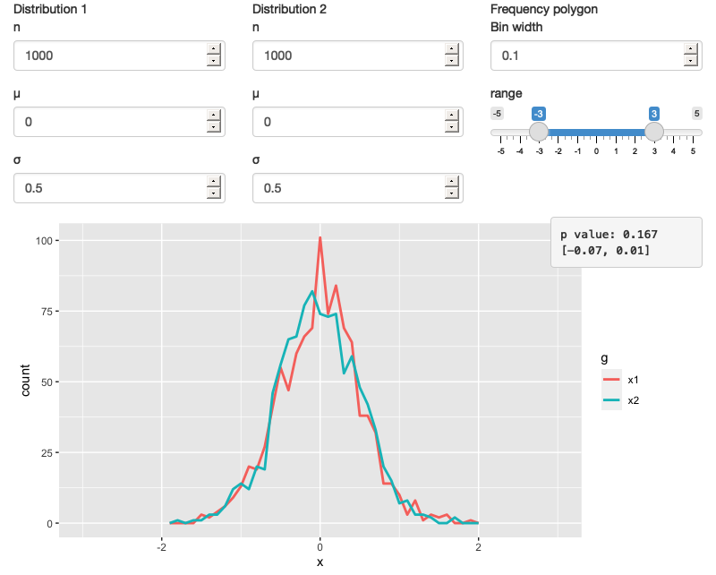 A Shiny app that lets you compare two simulated distributions with a t-test and a frequency polygon