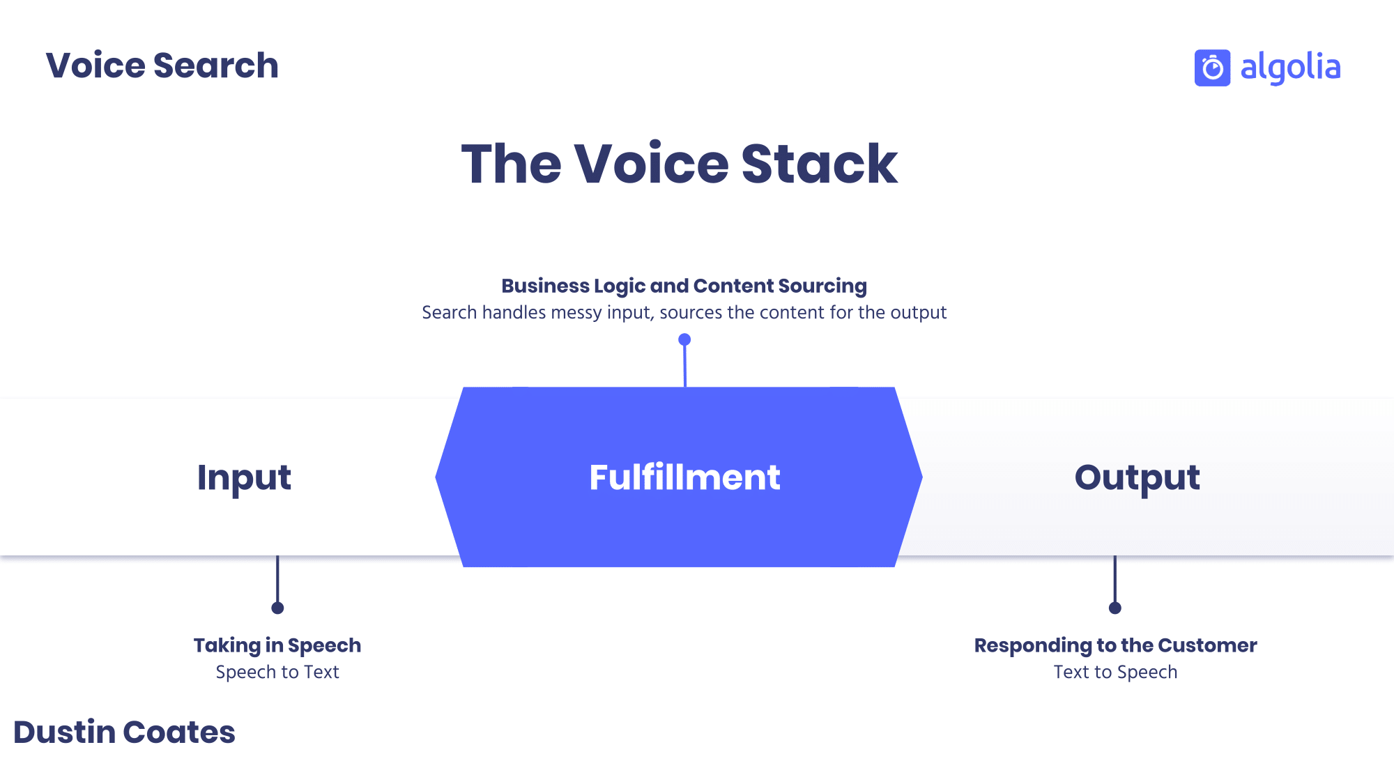 The voice stack: input, output, and fulfillment
