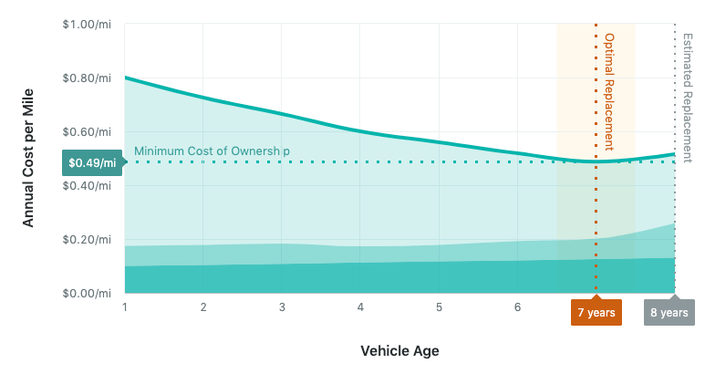 Lifecycle age