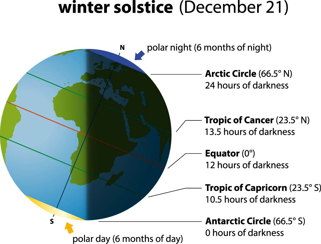 Winter solstice (literally means sun standing still)