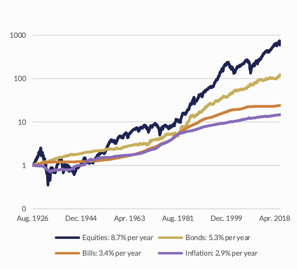 Graph on Cumulative Returns on US Asset Classes in Nominal Terms