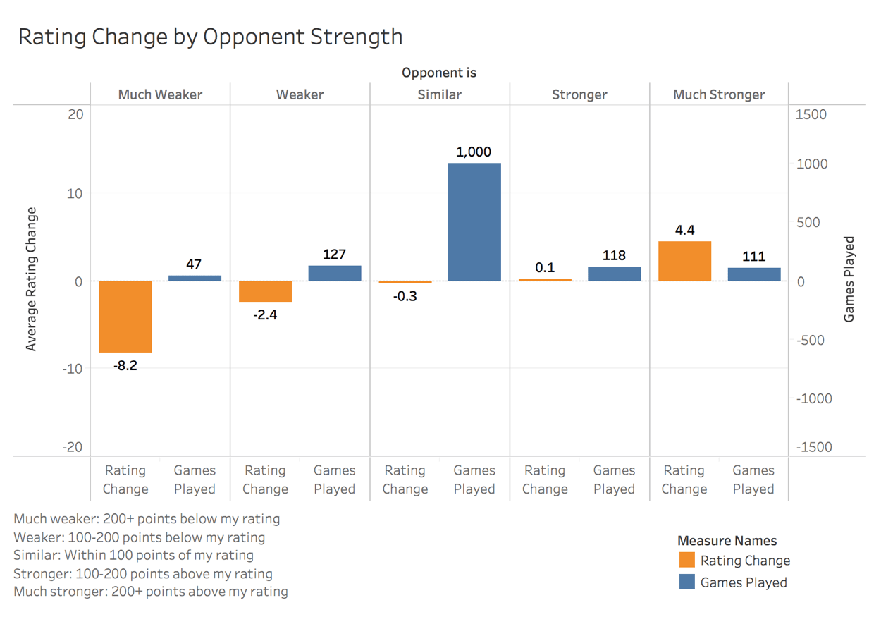 Rating points gain/loss against different opponent levels