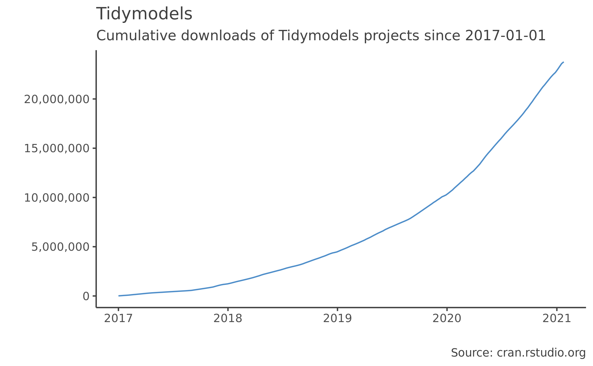 Tidymodels graph
