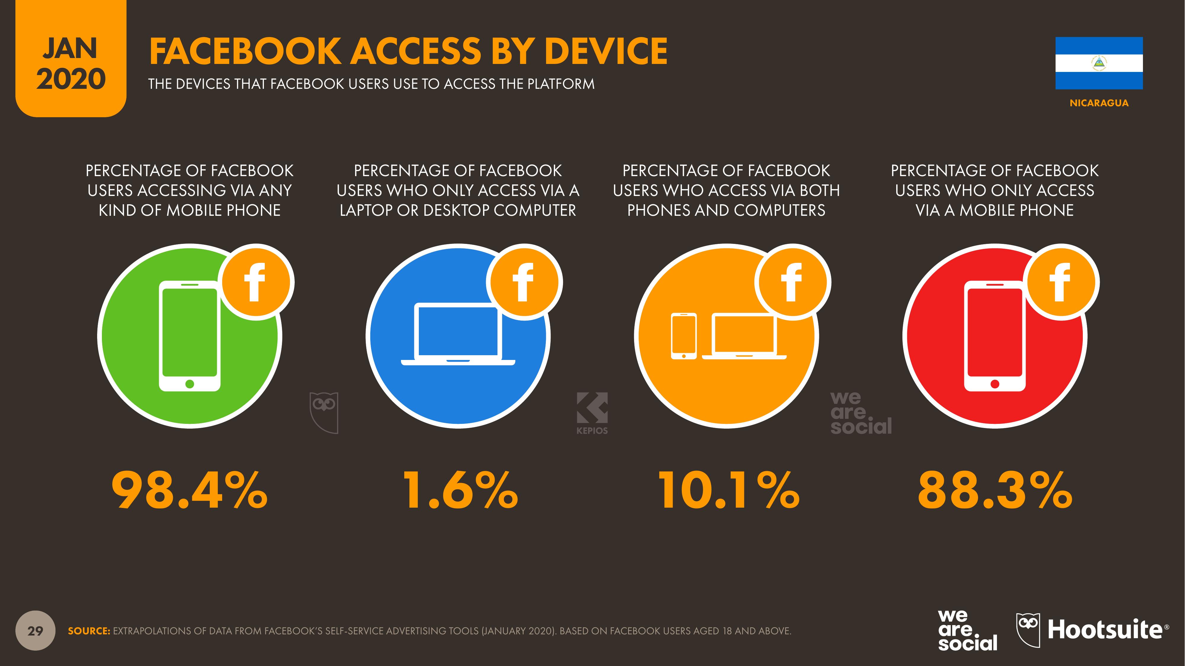 Distrubución de las plataformas más utilizadas para acceder a Facebook