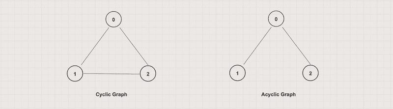 Cyclic vs Acyclic Graph