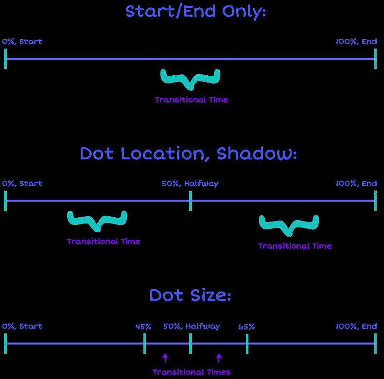 Illustration showing animation timelines