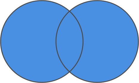 union, in a Venn diagram