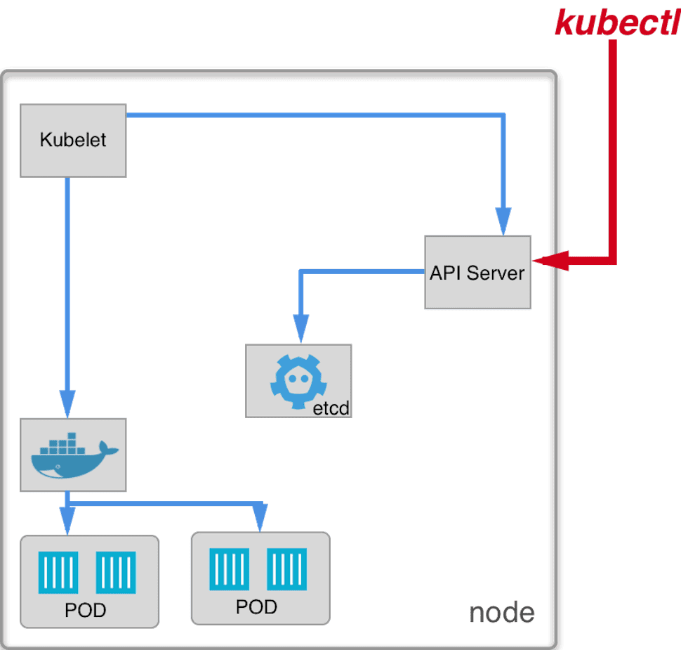 Kubernetes deployment: How nodes is constructed? - Ulam Labs