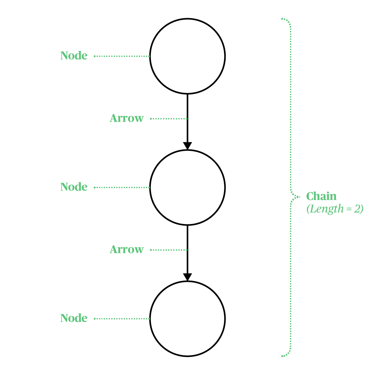 Nodes, Arrows and Chains in a BOVS Diagram