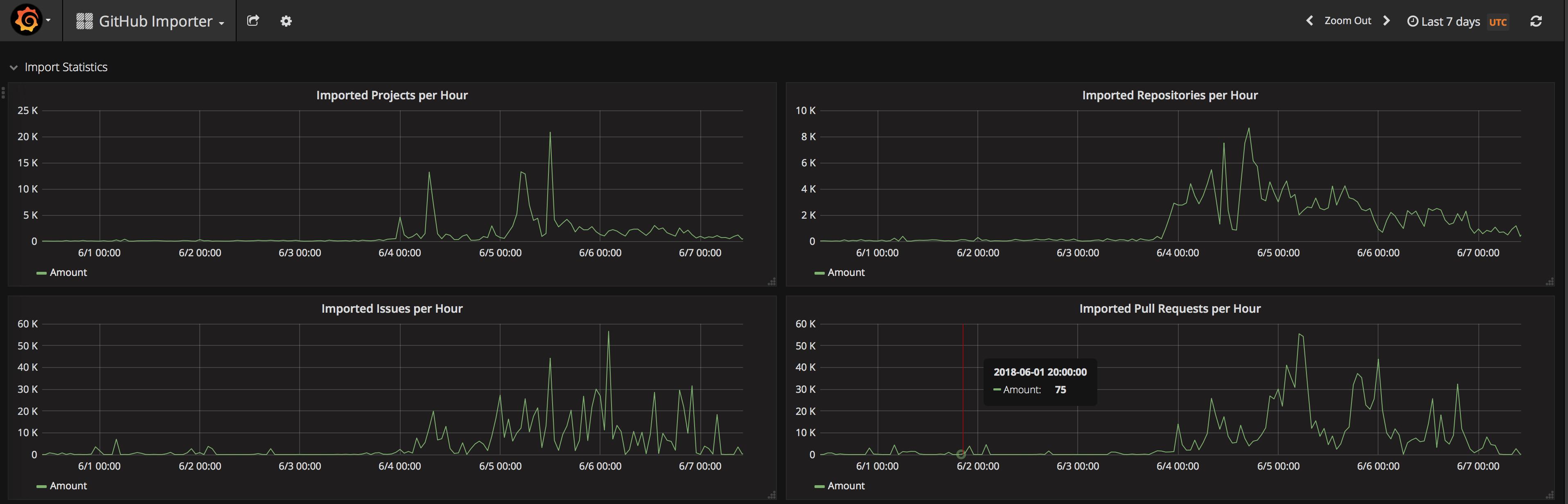 GitLab importer statistics