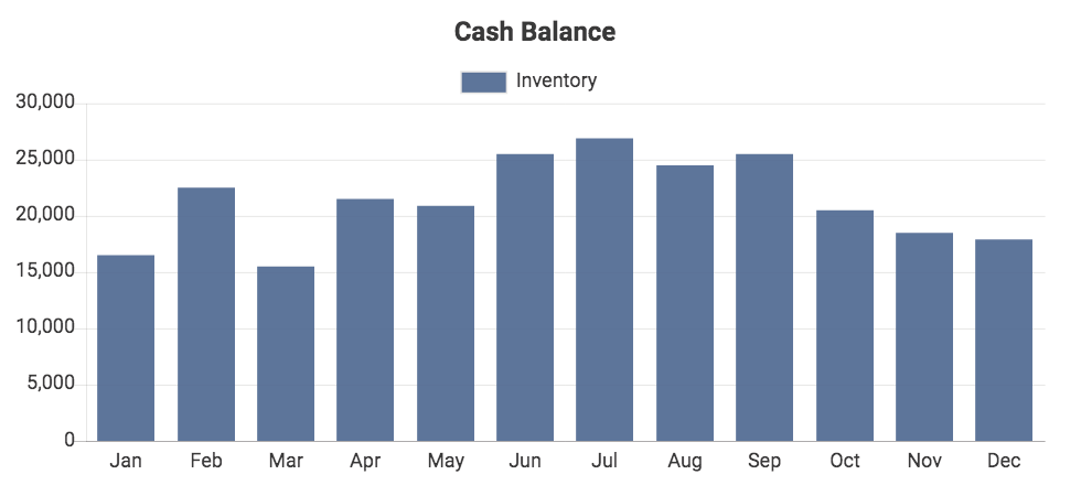 Custom QuickBooks chart showing Inventory Balance