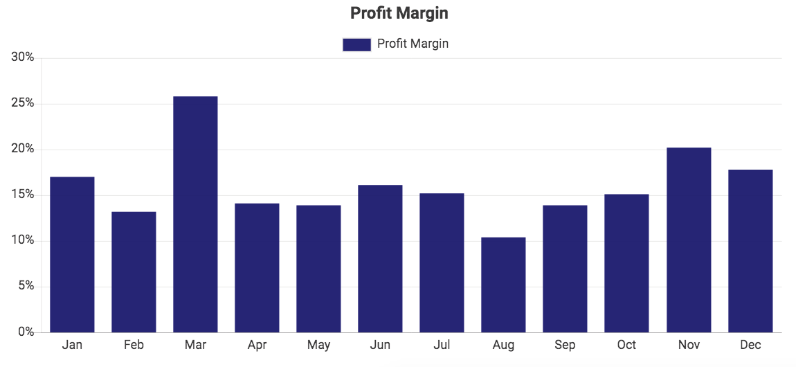 Custom QuickBooks chart showing Profit Margin
