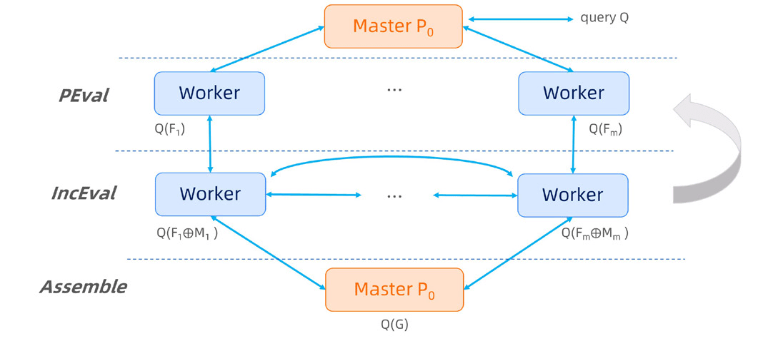 Execution Model in GAE