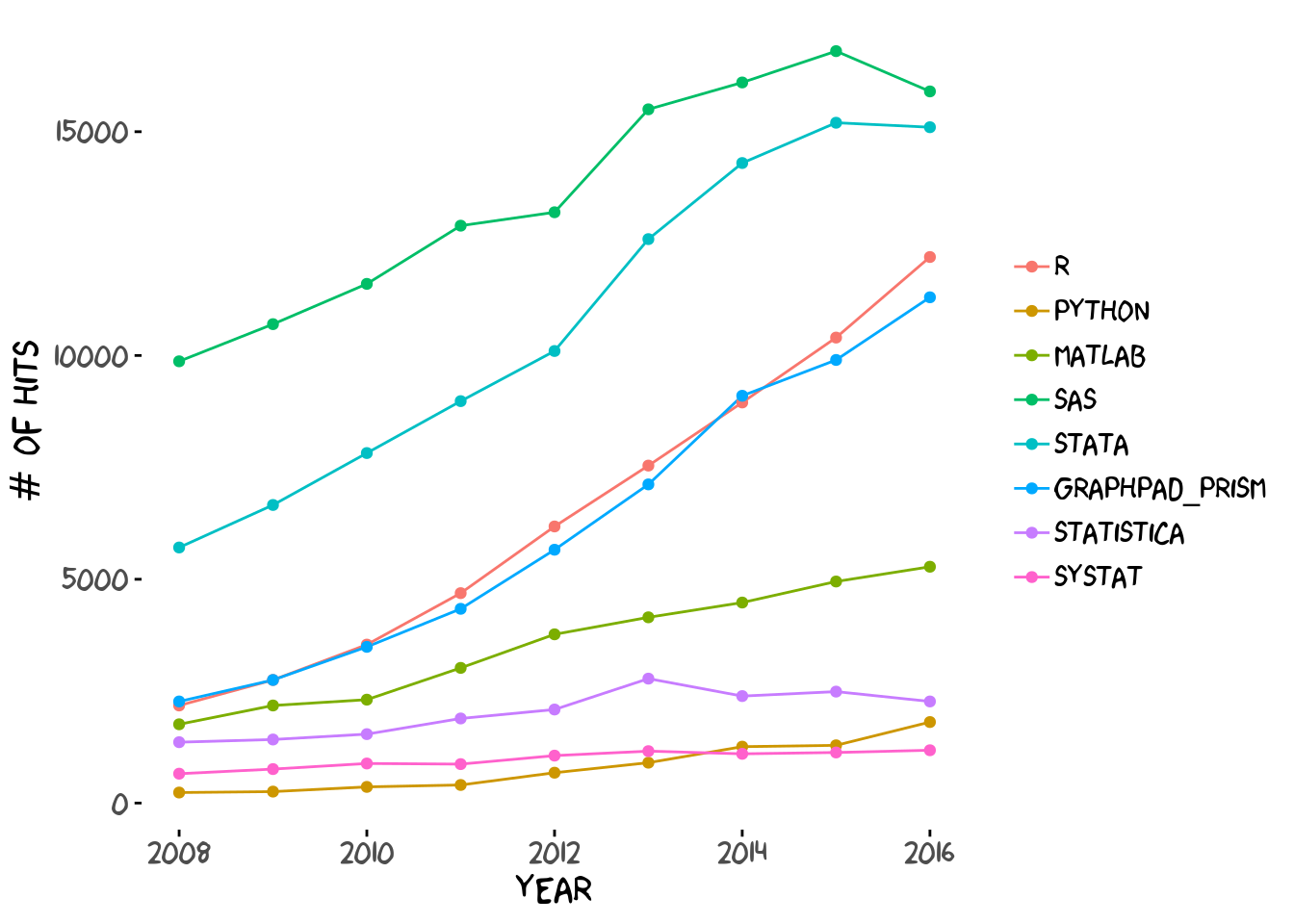 Number of epidemiology scholarly articles by year, after removing SPSS