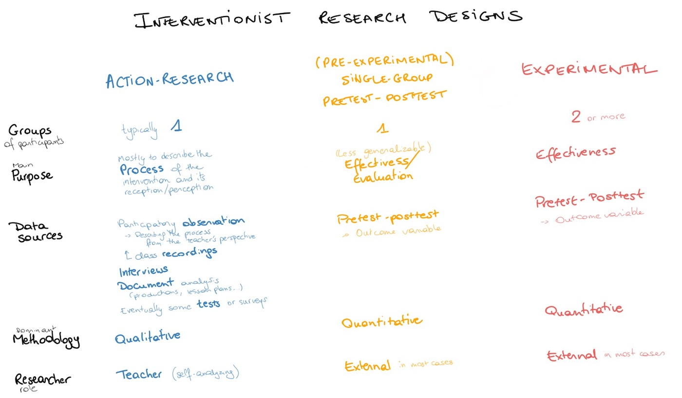 Summary of interventionist research designs