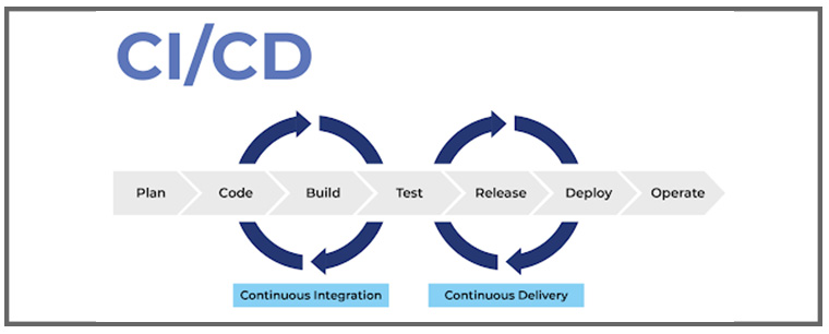 CI/CD is continuous integration and continuous delivery