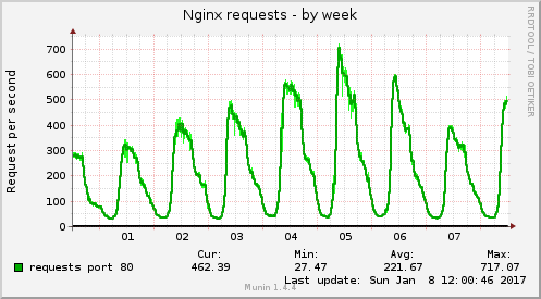 nginx_request-week-cw02-2017
