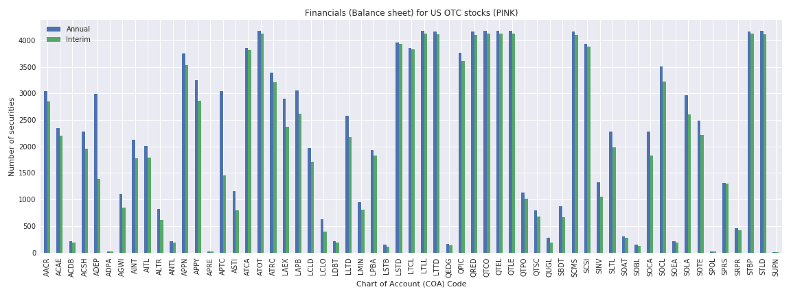 US OTC Reuters financials balance sheet
