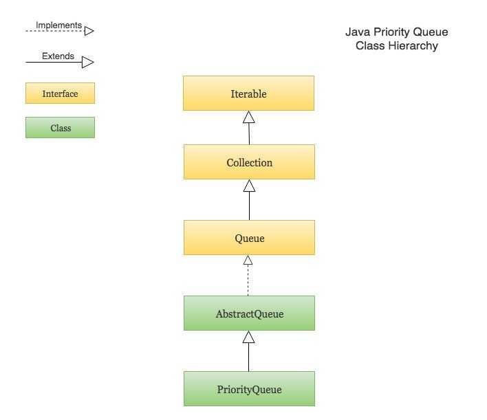 Java Priority Queue in Collection Hierarchy