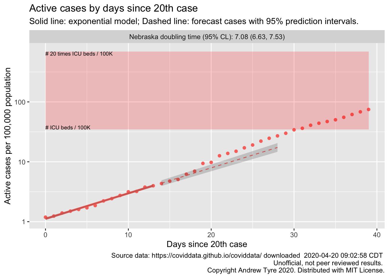 plot of cases by day for Nebraska