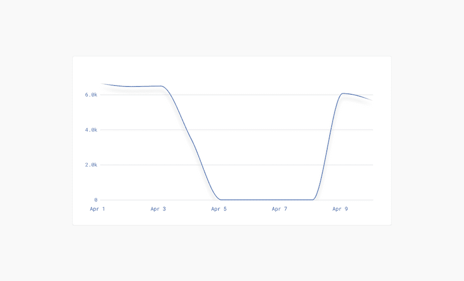 How to create a dynamic and responsive time series graph with D3 and React